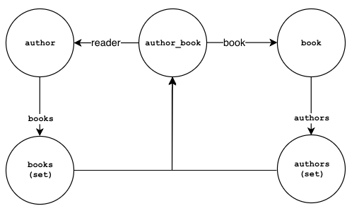 Authoring abook