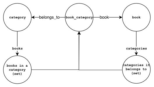 A bookcategory