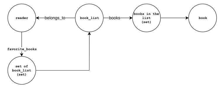 Data Modeling with GunDB