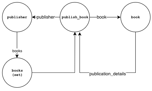 Publishing abook