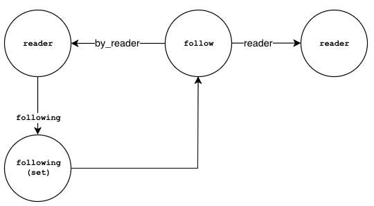 Reader following anotherreader