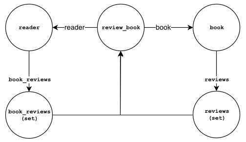 An instance ofreview_book