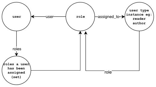 User hasroles